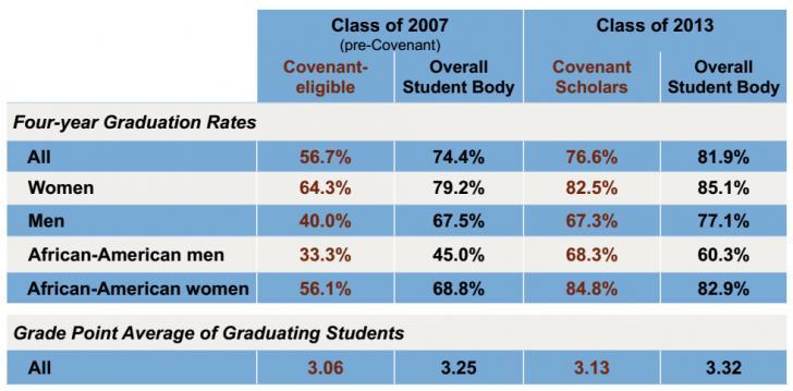 Outcomes for Carolina Covenant scholars (Source: UNC)
