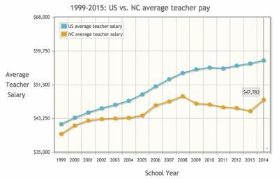 1999-2015: US vs. NC average teacher pay