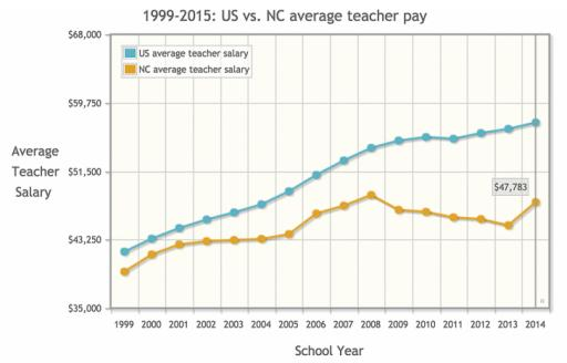 1999-2015: US vs. NC average teacher pay