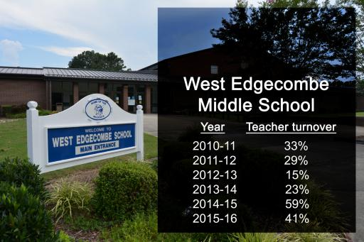 West Edgecombe Middle School teacher turnover