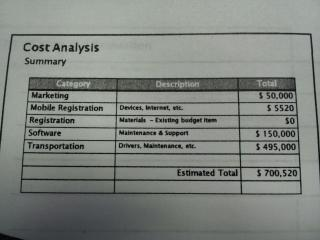 Cost Analysis of proposed WCPSS assignment plan