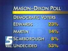 Mason-Dixon Poll Shows Most Voters Don't Know Candidates