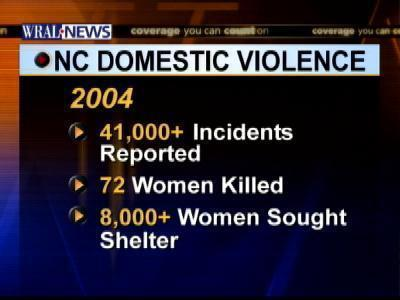domestic violence facts