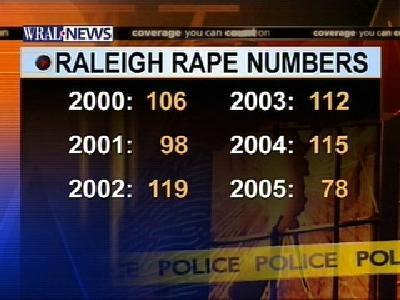 raleigh rape numbers