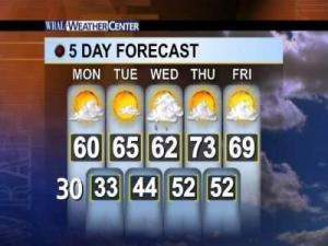 WRAL's 5-Day Forecast