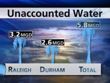 Raleigh and Durham lose almost 6 million gallons of water every day through leaky pipes.