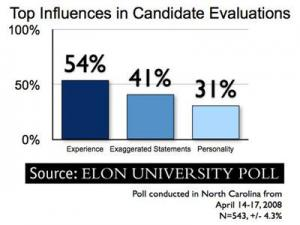 While race, gender and age reportedly have minimal effects on voting decisions in the 2008 presidential election, the top three qualities that citizens said have a lot of influence in their evaluation of political candidates were experience, exaggerated statements and personality.