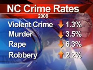 Crime was down statewide in 2008.