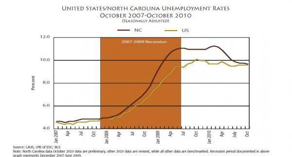 October _2010_Unemployment