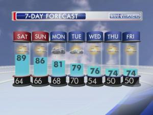 Central North Carolina is in for some summerlike temperatures through the weekend, followed by what looks to be a swampy start to the work week.