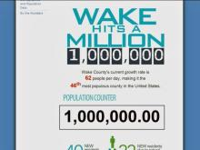 Wake County's population counter rolls over to 1 million shortly after noon Friday (Aug. 22, 2014).
