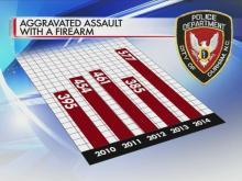 Feds deliver report on Durham's violent crime