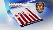 Violent crime statistics in Durham