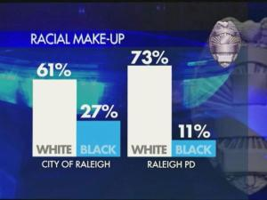 2014 Raleigh police department data