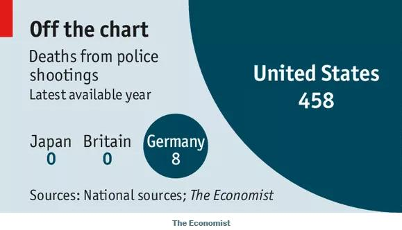 American police shoot and kill far more people than their peers in other countries.