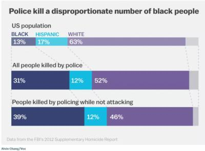 Black people are more likely to be shot by police than their white peers.
