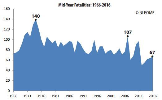 Law enforcement firearms deaths