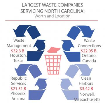 Privately-owned waste management companies in North Carolina and their worth