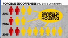 IMAGE: Data: Majority of reported sexual assaults at NC State occurred on campus