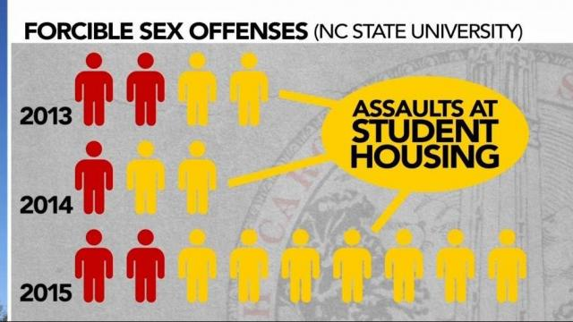 NC State University forcible sexual offense