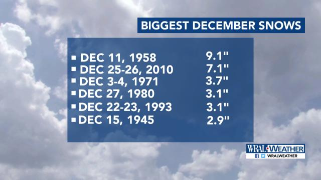 Biggest December snowfalls