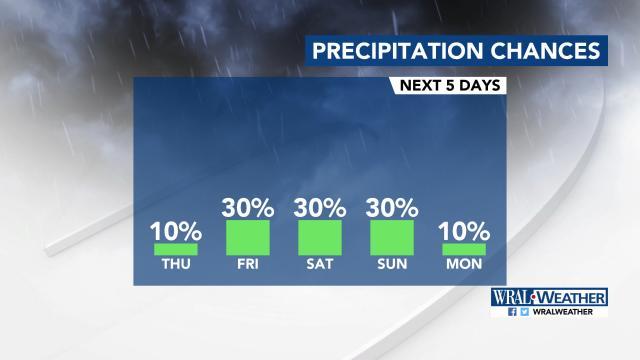 Precipitation chances