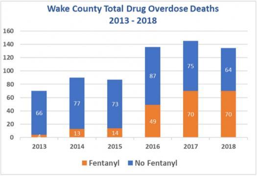 Drug overdose statistics in Wake County