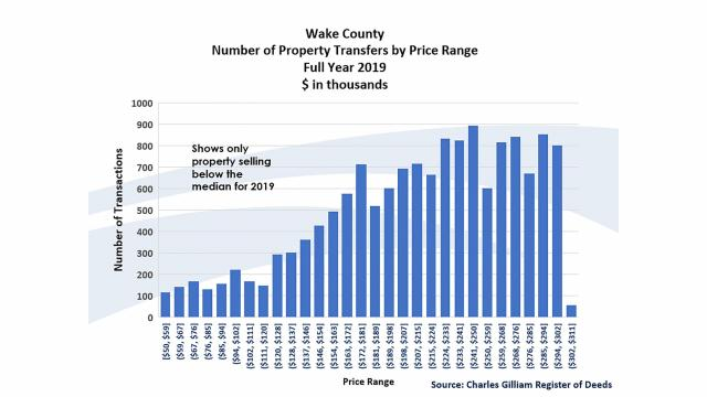 Wake County property transfers by price range