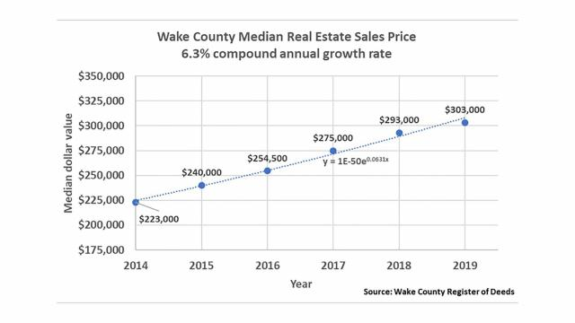 Wake County median real estate sales price