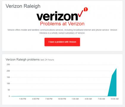 Graph of Verizon outages