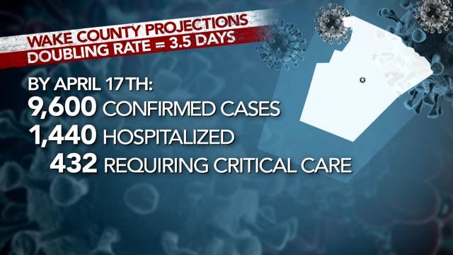 Wake County coronavirus doubling rate