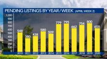 IMAGE: Triangle real estate market holds steady amid coronavirus pandemic