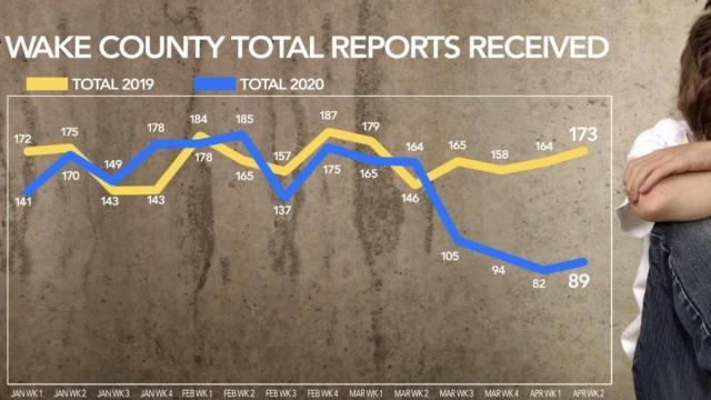 Wake County: Total reports of child abuse received