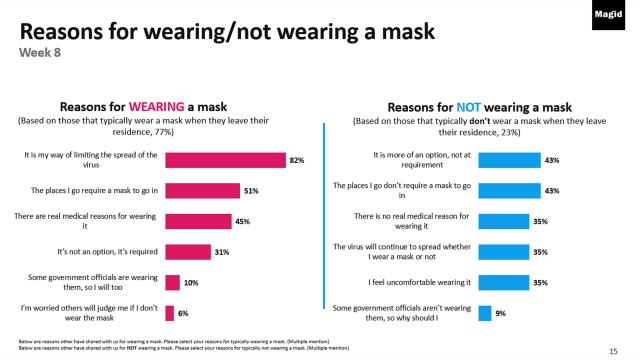 Results of a survey on wearing masks by media consulting company Magid.
