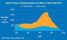 Age of Voters Casting Balots by Mail in 2020 and 2016