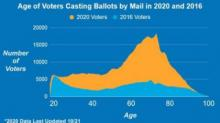IMAGES: NC returns of mail-in ballots vastly outpacing 2016
