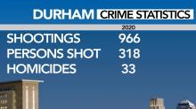 IMAGE: Durham police solved 1 in 10 shootings in 2020