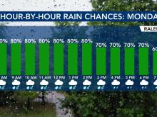 Hour-by-hour rain chances for Monday