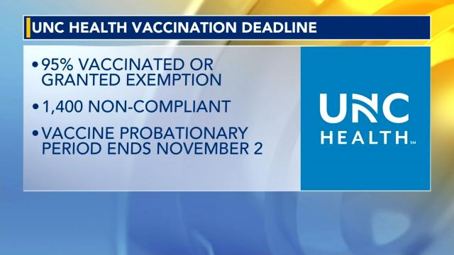 UNC Health employee vaccination rates