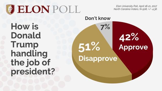 Elon Poll: Trump approval