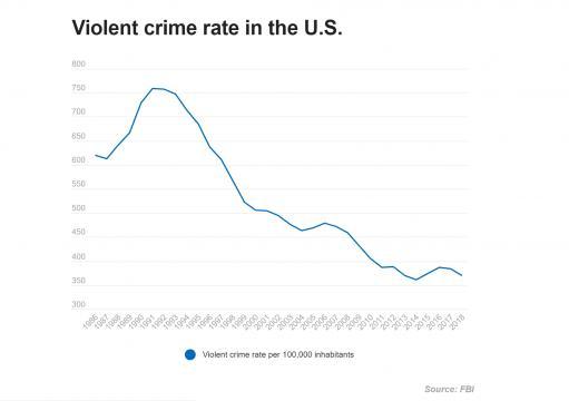 Chart: Violent crime in U.S. 1986-2018