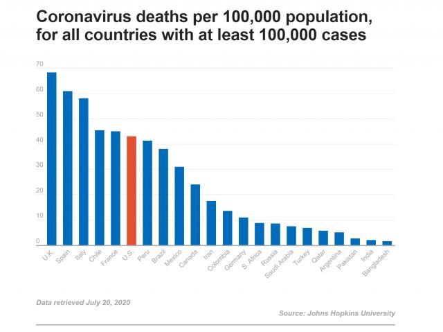 PolitiFact chart showing coronavirus deaths per 100,000 population, for all countries with at least 100,000 cases<br/>Reporter: Andy Specht