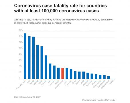 Coronavirus case fatality rate by country