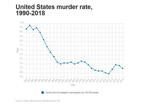 U.S. murder rate: 1990-2018