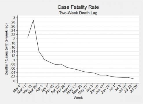U.S. Case Fatality Rate