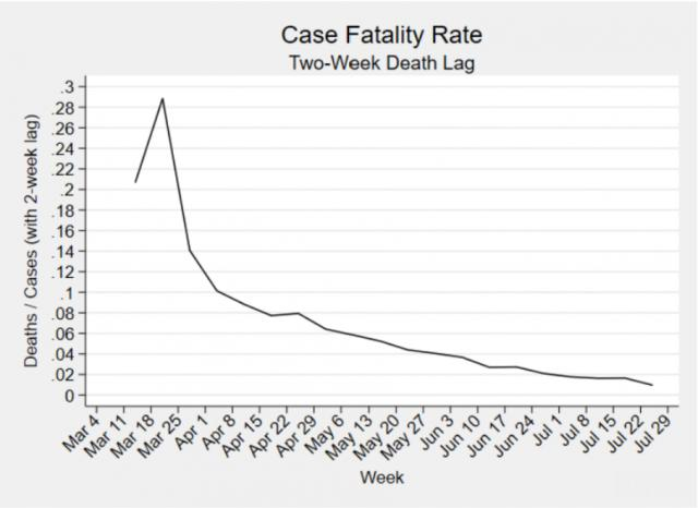 A chart provided by the White House shows the U.S. case fatality rate from March to late July<br/>Reporter: Andy Specht