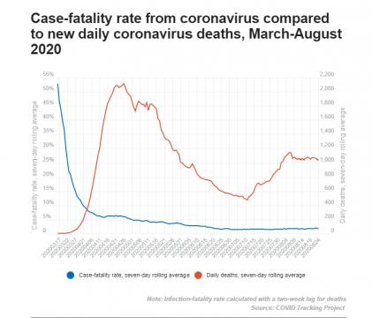 Case-fatality rate from coronavirus compared to new daily coronavirus deaths, March-August 2020