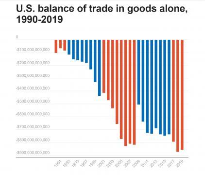 U.S. balance of trade in goods