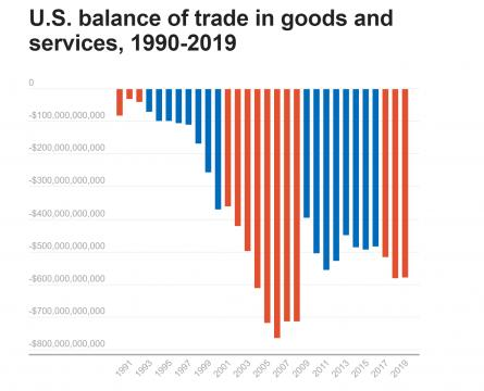 U.S. balance of trade in goods and services