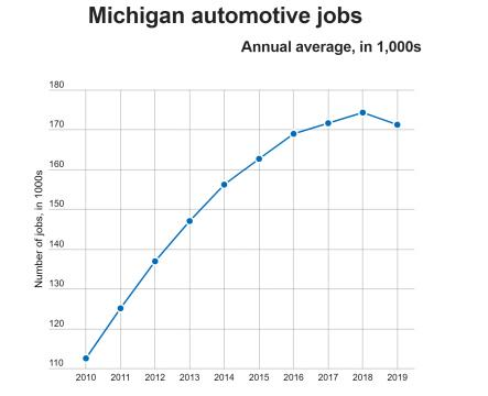 Michigan auto jobs 2010-2019